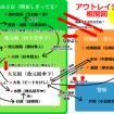 アウトレイジ相関図(小)