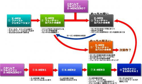 x-men時系列図を考えた