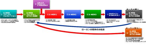 x-men時系列(これが正解?)